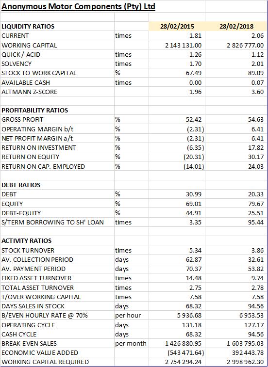 Ratio analysis of the balance sheet